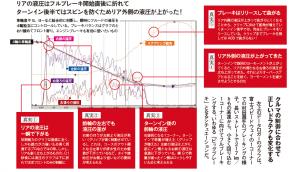 10月号のドラテク企画はブレーキング特集(ABSの進化でブレーキを残してはダメ!?))