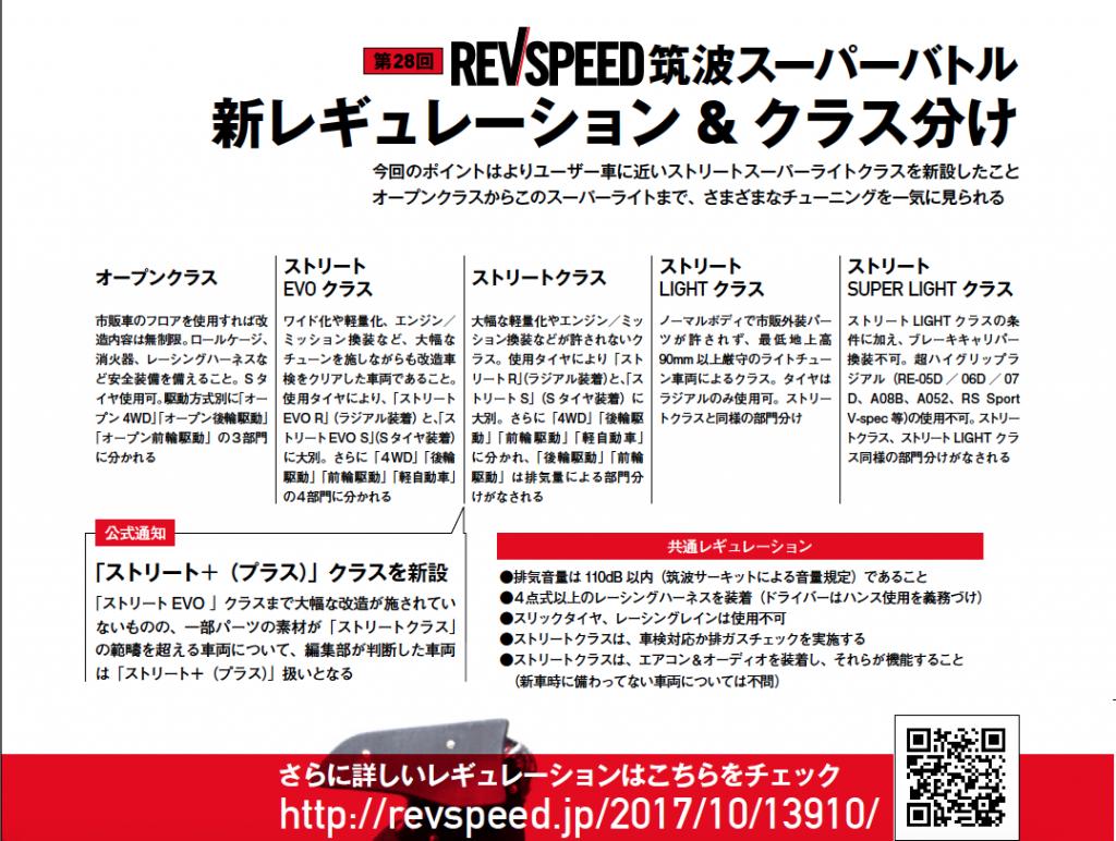12月7日は筑波サーキットへ「第28回REVSPEED筑波スーパーバトル」エントリーリスト公開 -